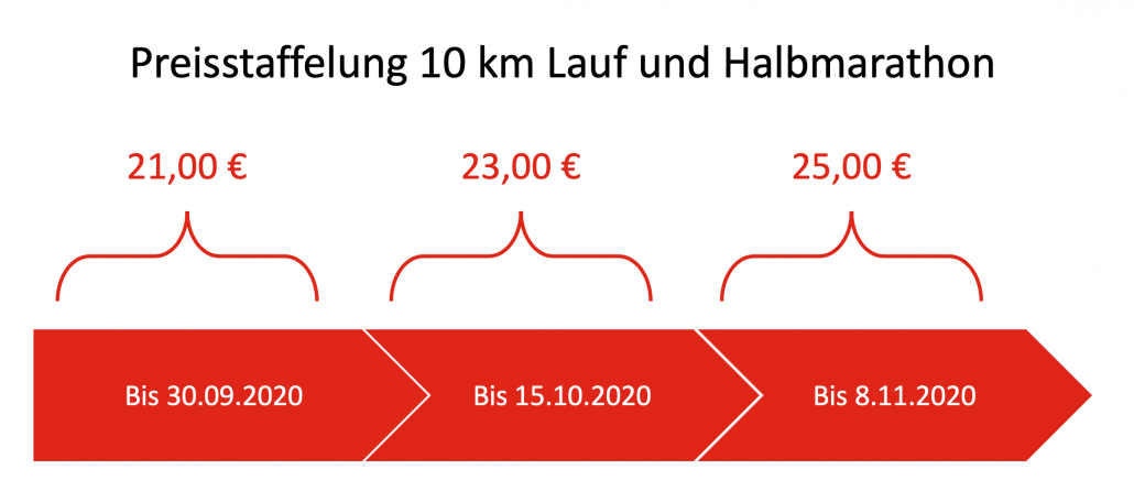 itdesign Nikolauslauf Tübingen Preisstaffelung 2020